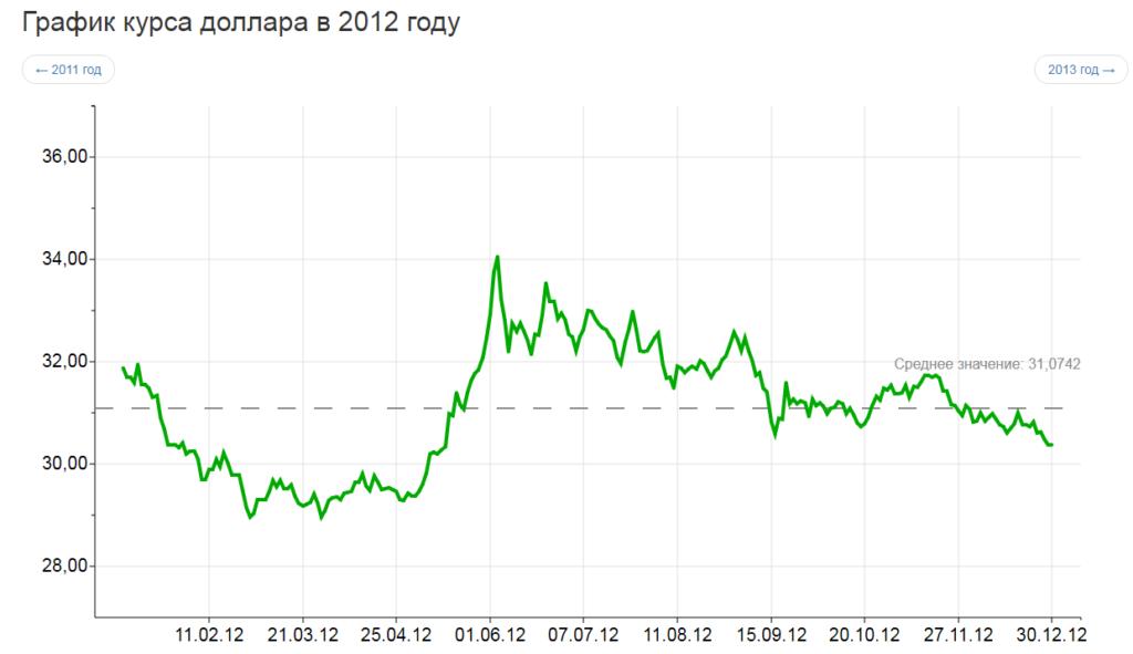 курс доллара 2012 год