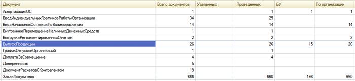 Анализ всех документов 1с