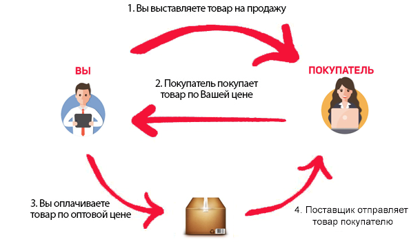 Как работает дропшиппинг